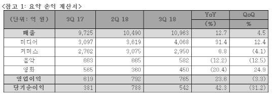 CJ ENM, 3분기 영업이익 765억원…전년 대비 23.6%↑